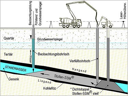 GKB-Bergbau GmbH - 10.12.2010: Sicherungsprojekt St. Stefan läuft ...